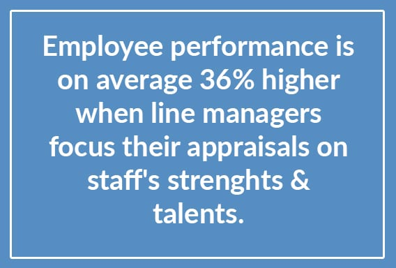 Employee performance is on average 36% higher when line managers focus their apprasials on staff's strengths and talents.