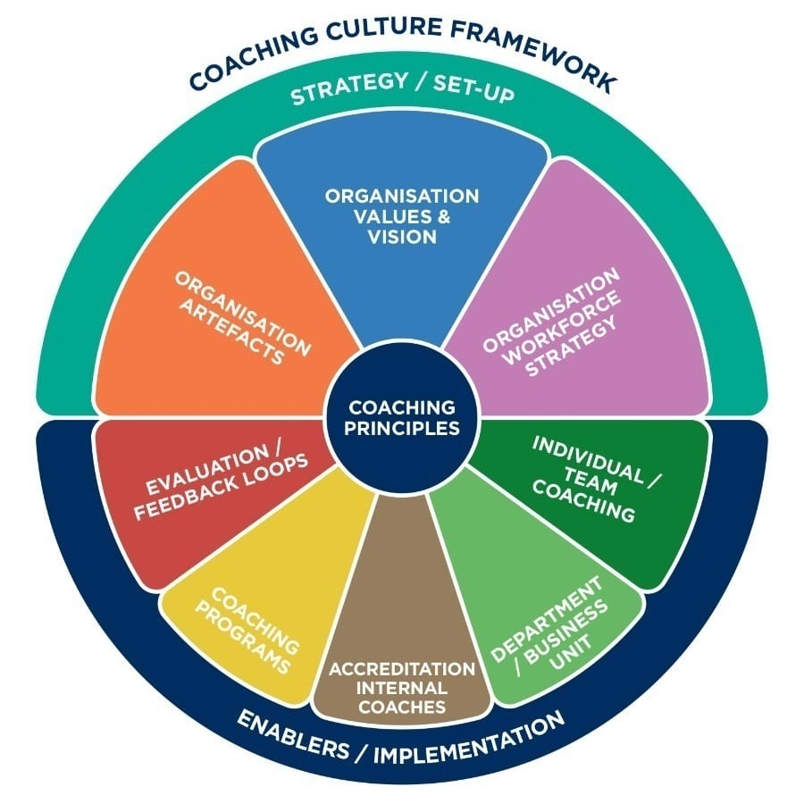 Coaching Culture Map