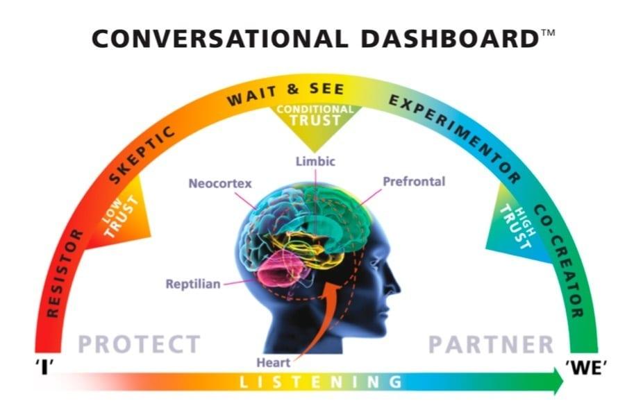 conversational dashboard